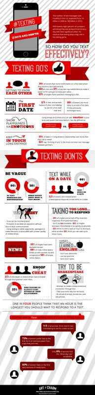When to text a girl after first date in Australia