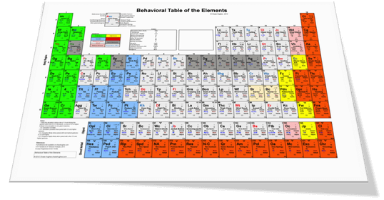 The Behavioral Table of Elements